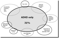 adhd comorbidity I'm officially calling it: of all the dating frustrations in ...